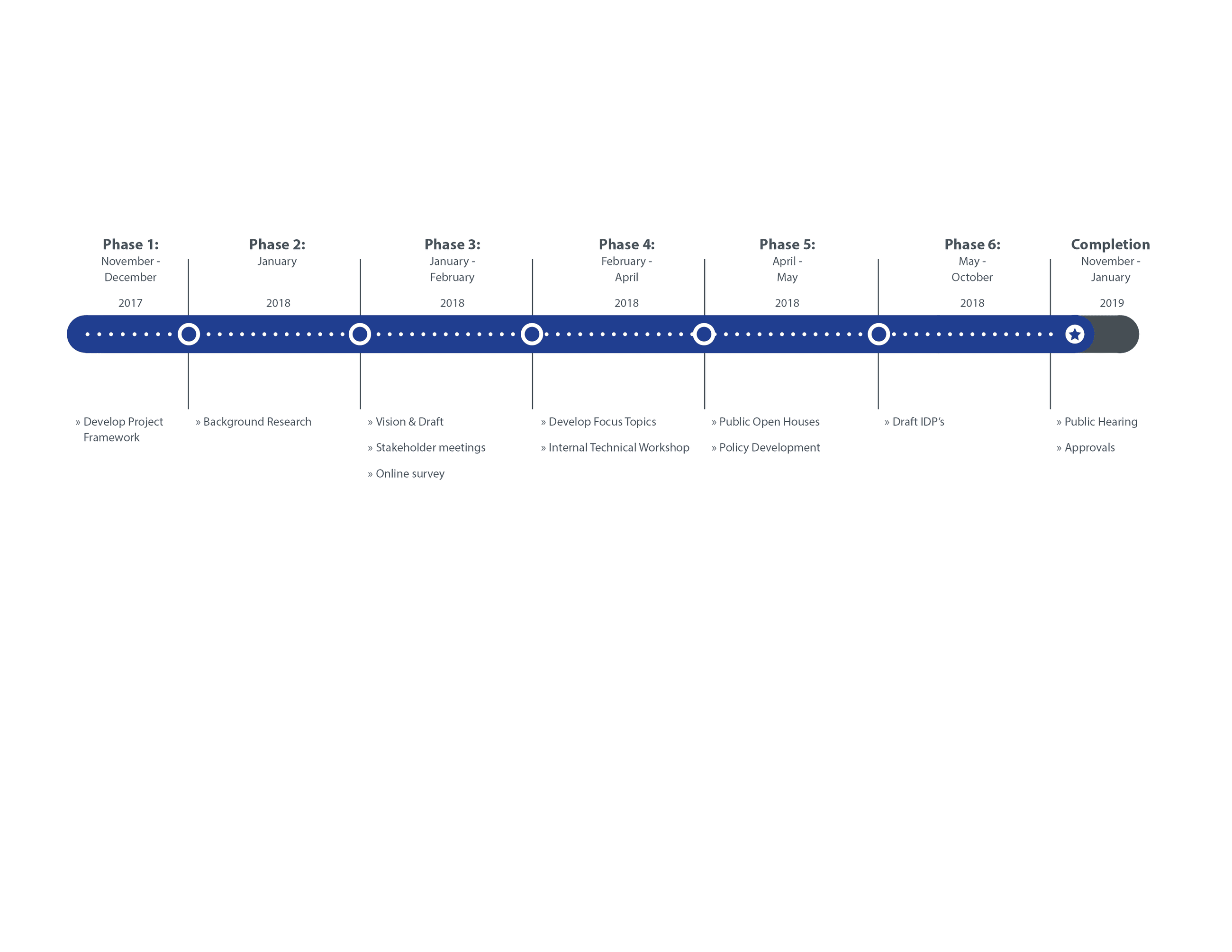 5. Project Timeline Opens in new window